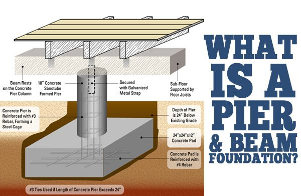 what is Pier-And-Beam-Foundation-Repair