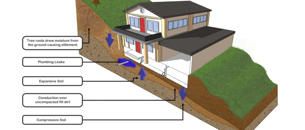 causes of foundation issues