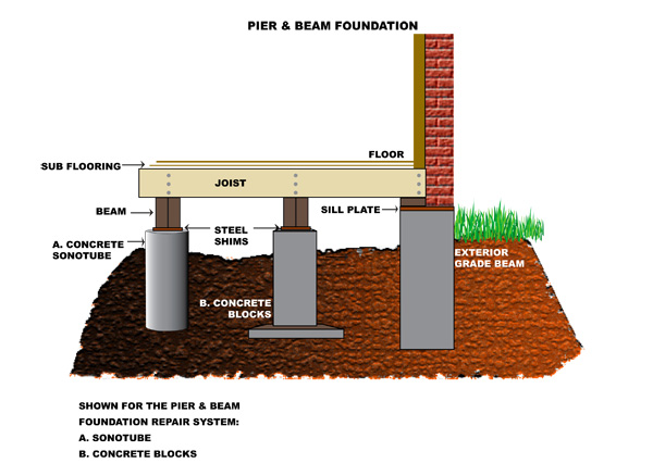 simple diagram of pier and beam foundation